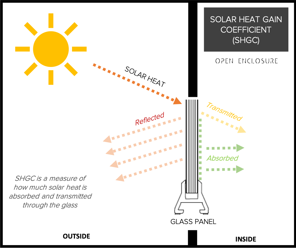 Solar Heat Gain Coefficient Explained